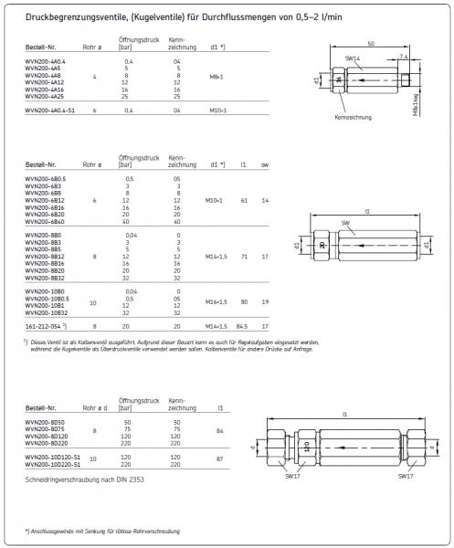 DRUCKBEGRENZUNGSVENTIL WVN200-4A0.4