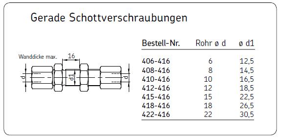 GERADE SCHOTTVERSCHRAUBUNG 406-416